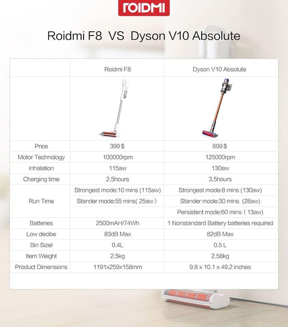 Roidmi dyson дайсон dc45 купить аккумулятор
